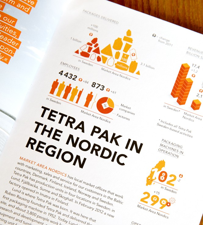 Tetra Pak sustainability report