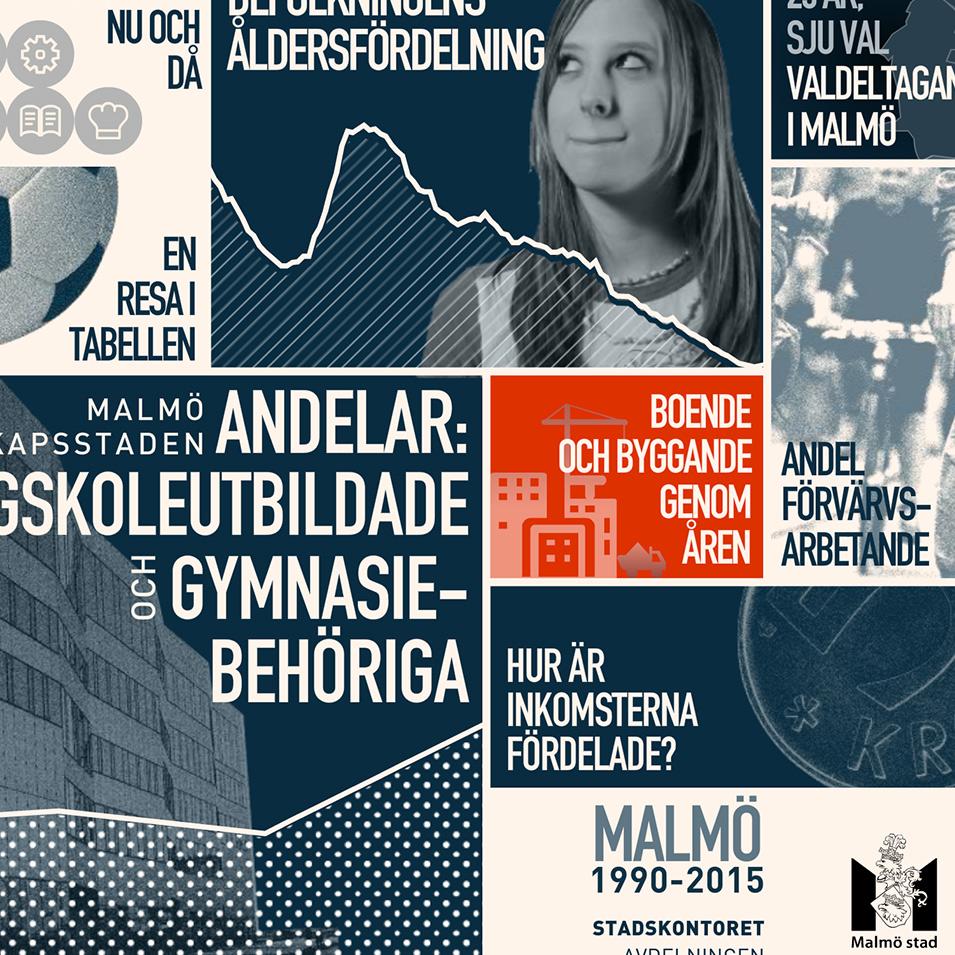 Postgnosis Malmo 1990-2015