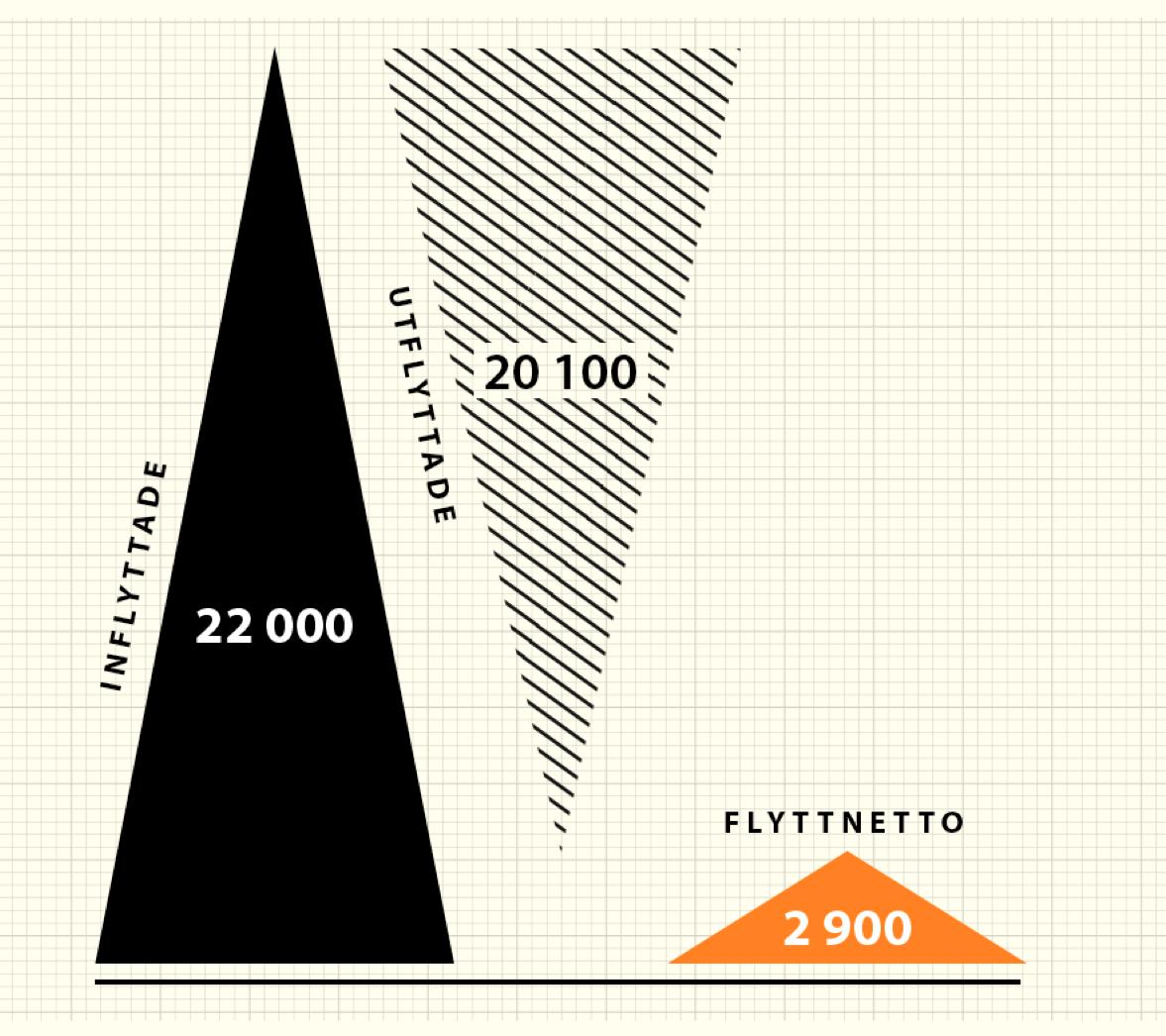 Befolkningsprognos 2016-2026