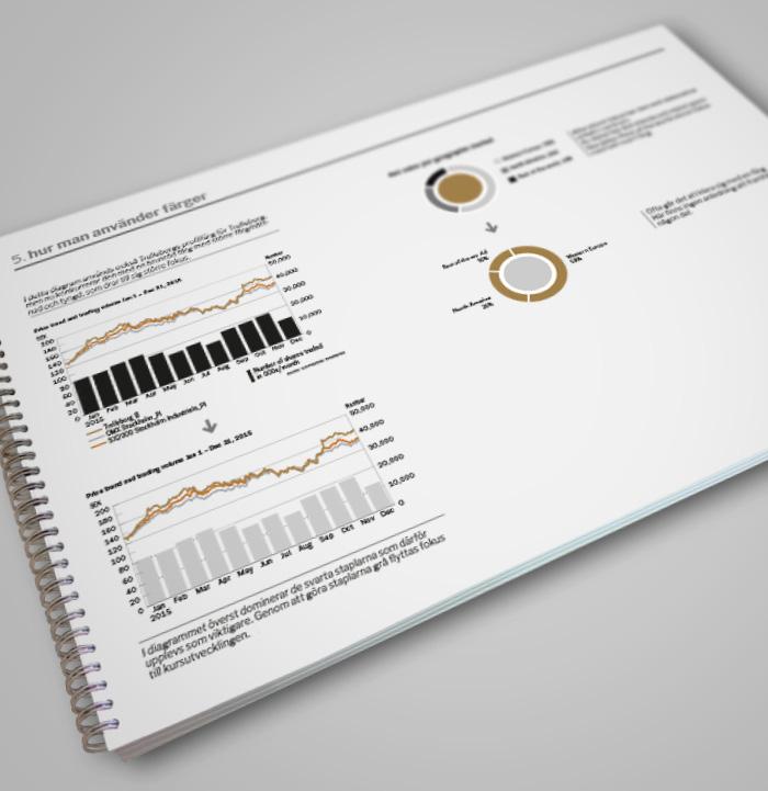 Trelleborg AB: designmanual för visualisering