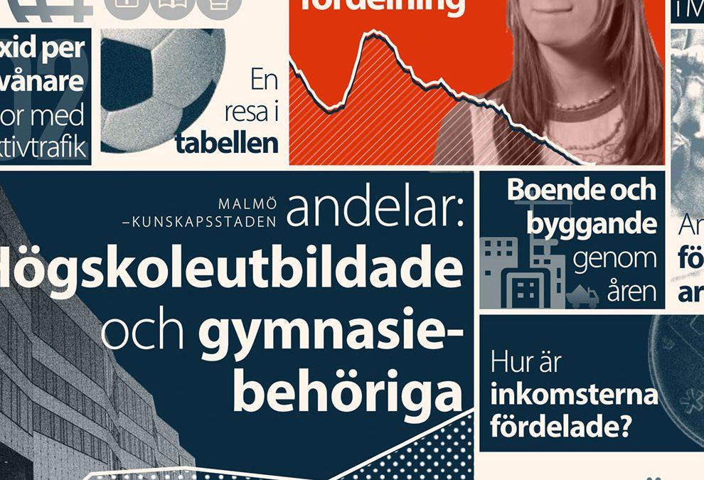 Postgnosis – Malmös utveckling under 15 år