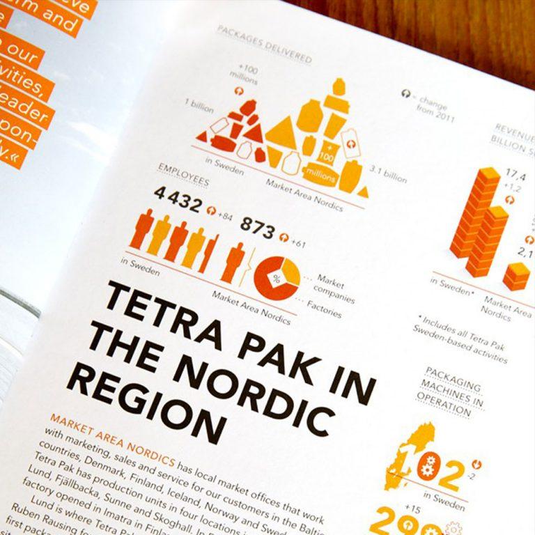 Tetra pak sustainability report
